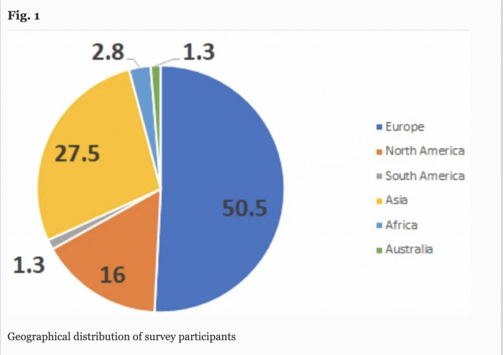 Geographical distribution of survey participants