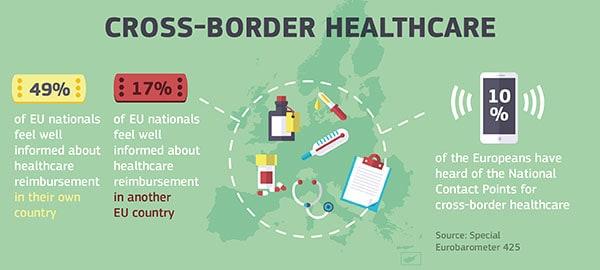 Cross border healthcare
