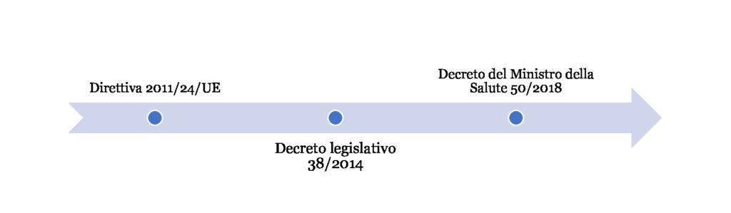 Recepimento Direttiva 24/2011
